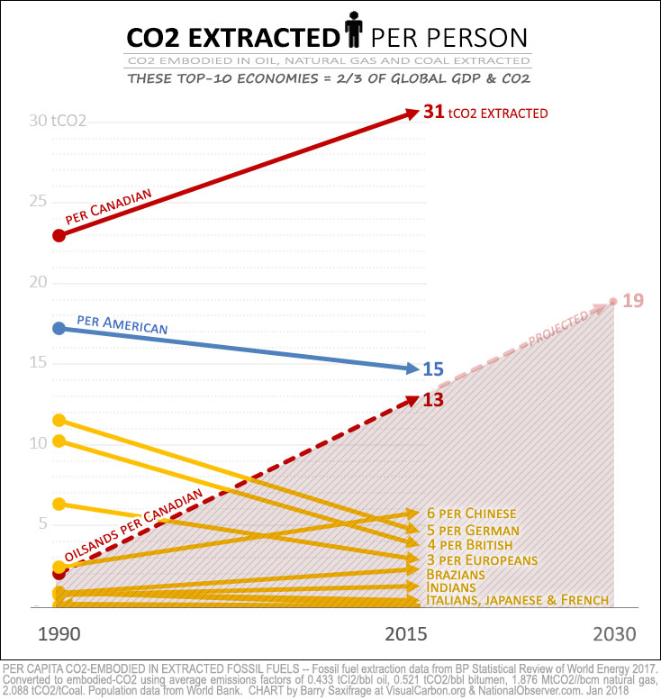 Fossil carbon extracted per capita. Top ten economies and EU