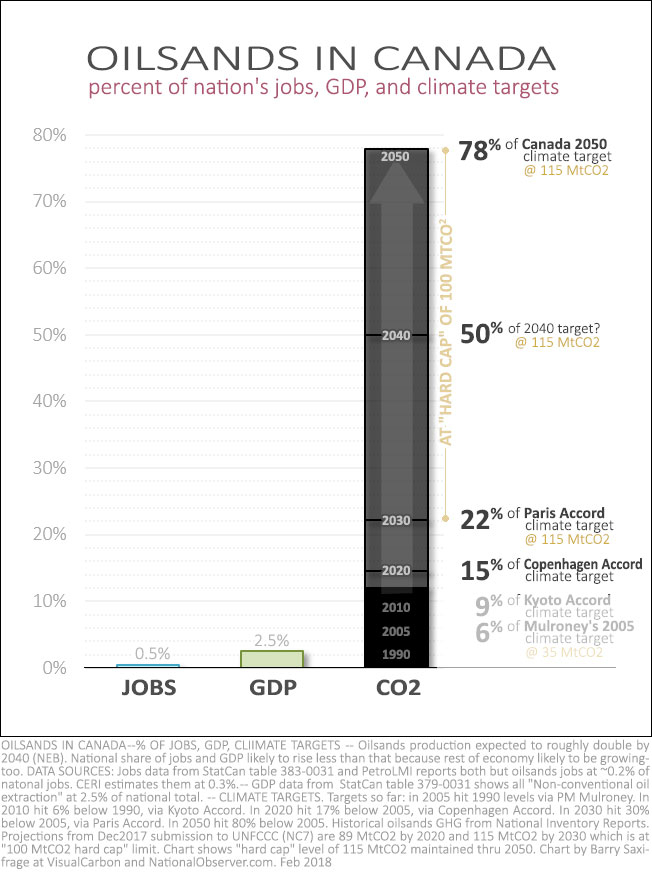 Oilsands share of Canada's jobs, GDP and climate targets
