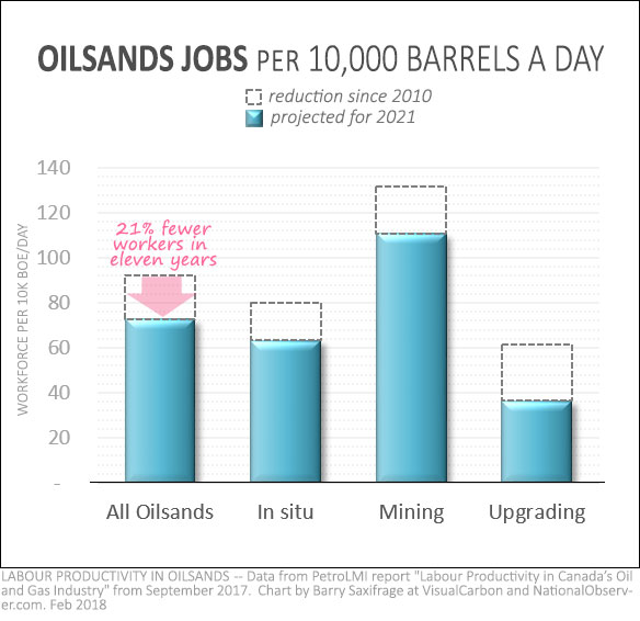 Oilsands labour productivity trends