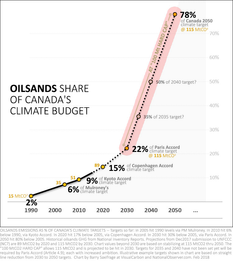 Oilsands share of Canada's climate targets, with hard cap highlighted