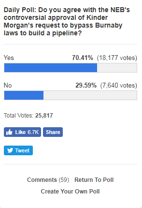 Screen capture of a Vancouver Sun poll on Kinder Morgan, taken on Feb. 22, 2018.