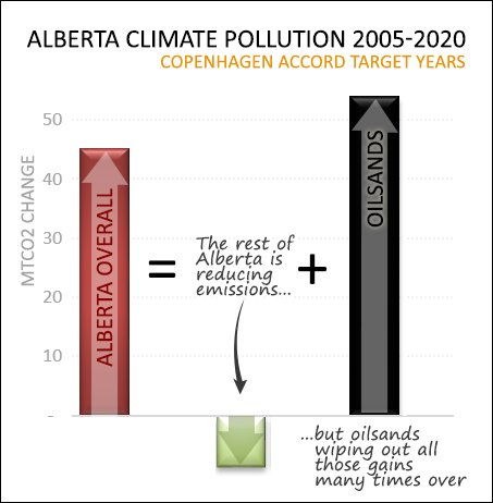 Oilsands emissions growth is wiping out gains made by all the rest of Alberta