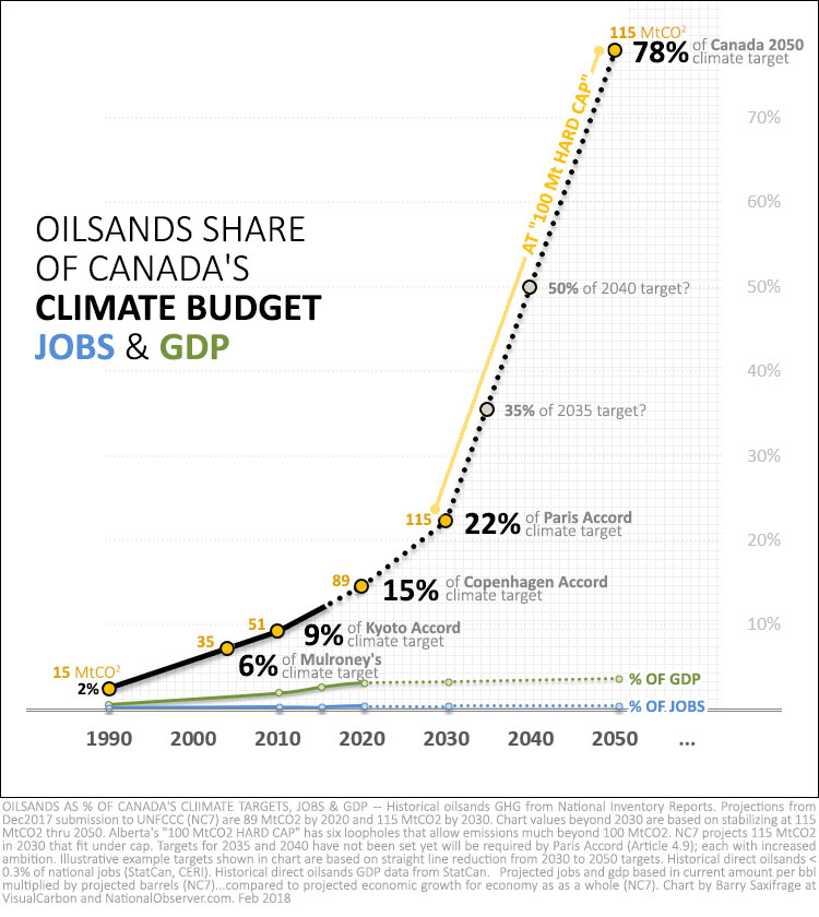 Oilsands share of Canadian climate targets, gdp and jobs