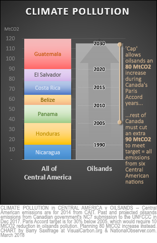 Oilsands GHG vs Central America's