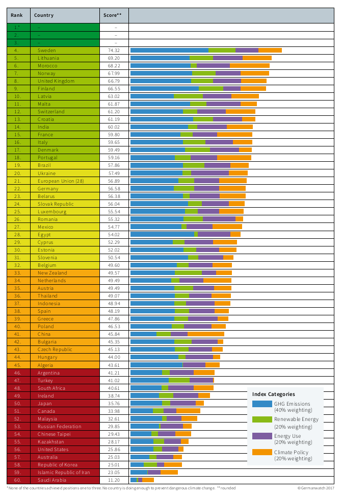 Climate change performance of 60 countries