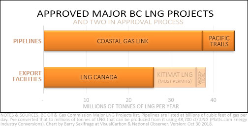 Chart of BC LNG major projects by volume
