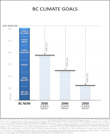 Chart of BC current climate pollution and climate targets for 2030, 2040 and 2050