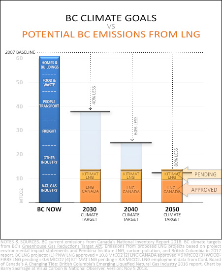 Chart of BC climate targets vs approved and pending LNG emissions