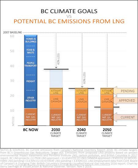 Chart of BC climate targets vs potential LNG and fossil gas industry emissions