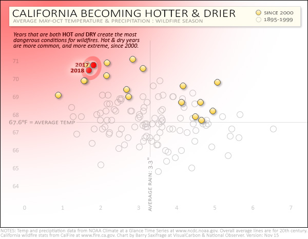 California fire season weather from 1895 to 2018