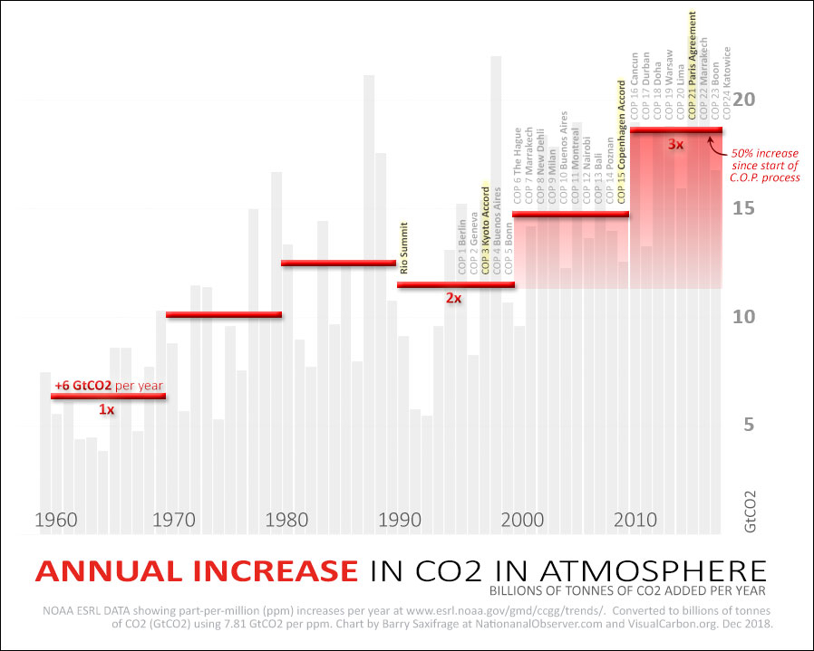 Annual increase in CO2 in atmosphere. Annotated with UN COP years.