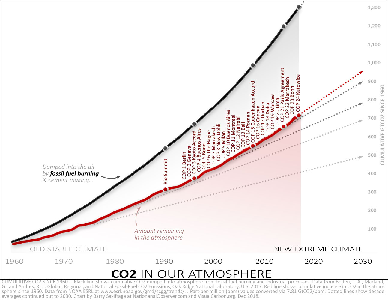 Cumulative fossil fuel CO2 since 1960. Red line shows amount remaining in the atmosphere. Annotated with UN COP years.