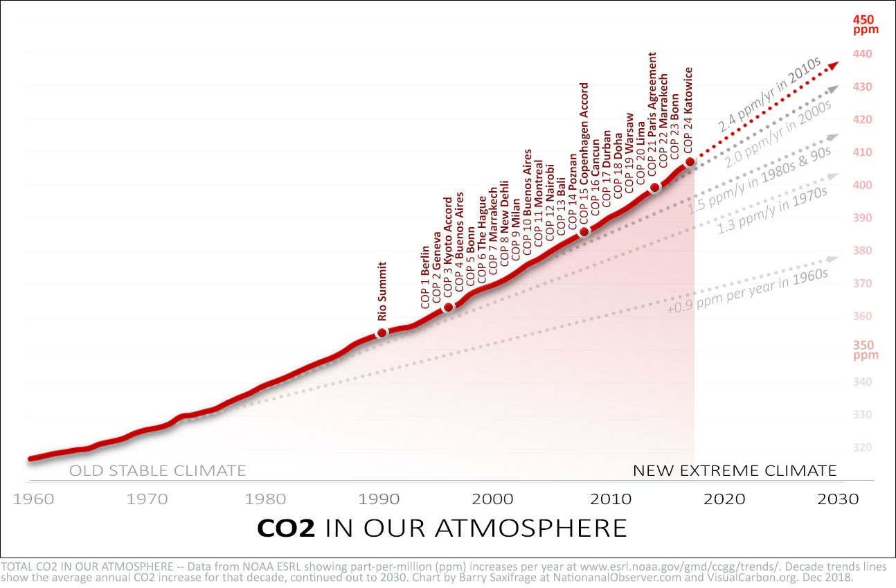 Atmospheric CO2 with decade trend lines. Annotated with UN COP years.