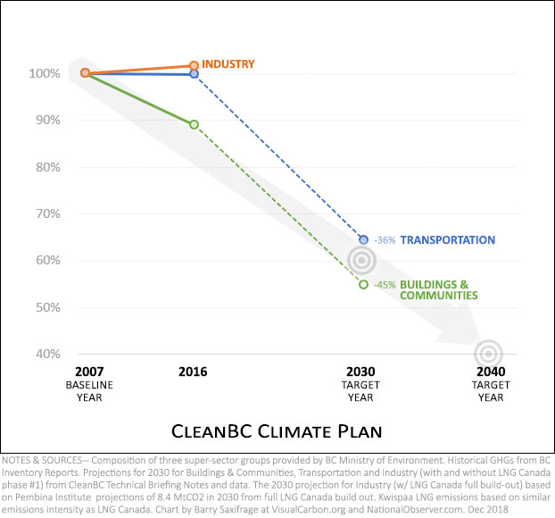 cleanBC vs LNG Canada missing chart (step 2)