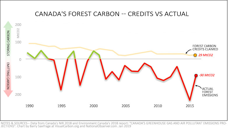 Canada forest carbon 1990 to 2016