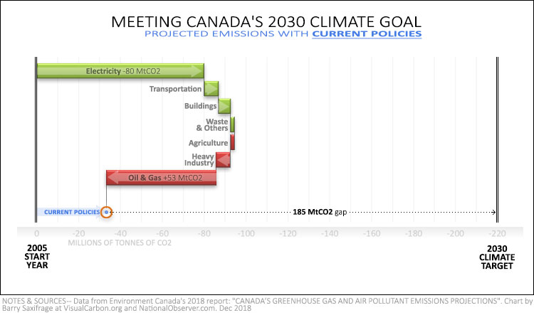 Canada 2030 emissions projections with current policies
