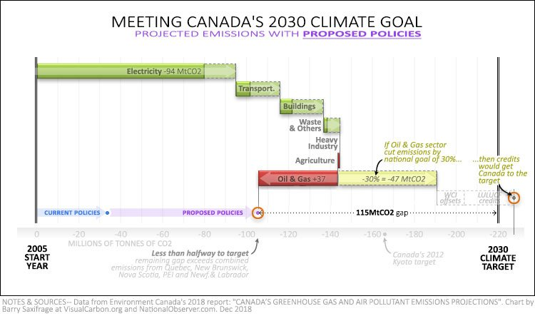 Canada 2030 emissions projections if oil and gas met national goal