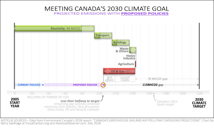 Canada 2030 emissions projections with proposed policies and credits