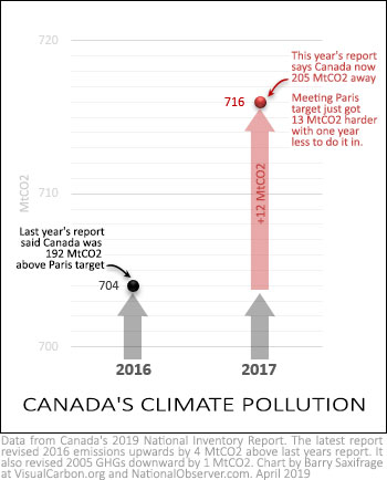 Canada's climate pollution rises in 2017