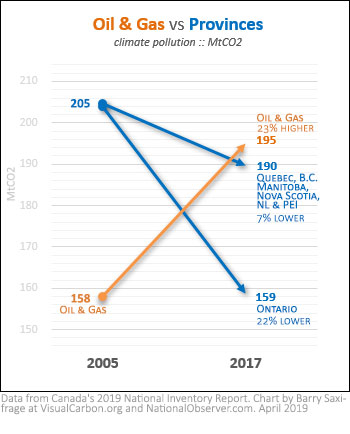 Canada oil & gas emissions vs entire provinces during Paris climate target years 2005-2017
