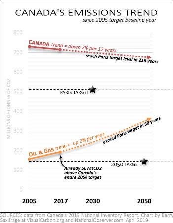 Canada's national and oil & gas emissions trends 2005 to 2017 towards Paris climate target