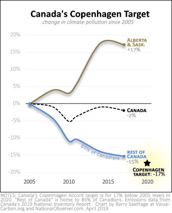 Canada's climate pollution changes from 2005 to 2017