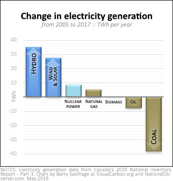 Change in Canada's electricity generation, 2005 to 2017