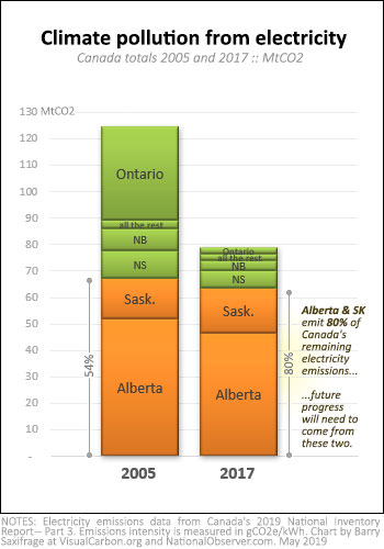 Climate pollution from Canadian provincial electricity 2005 and 2017