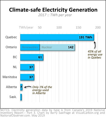 Clean electricity generation by Canadian province, 2017
