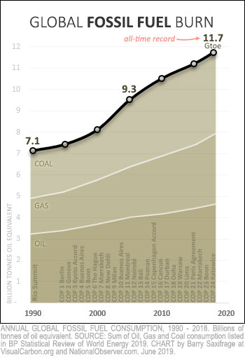 Global fossil fuel use since 1990