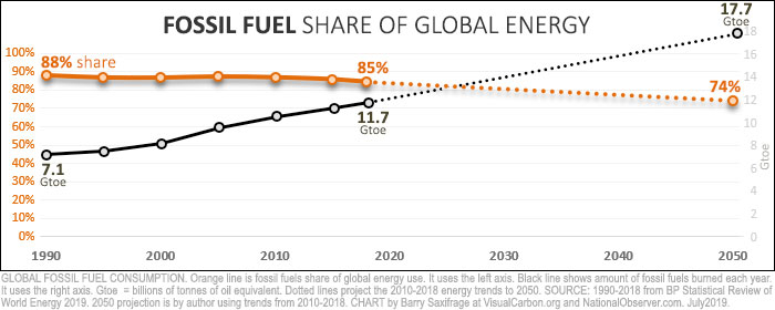 Global fossil fuel use since 1990. Percent of energy use and total amount burned