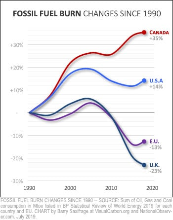 Change in fossil fuel burning 1990-2018 for Canada, USA, EU and UK
