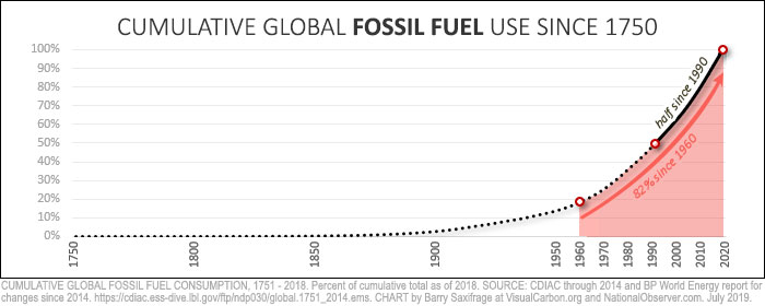 Global cumulative fossil fuel use since 1751
