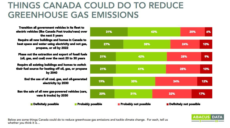 Public far ahead of politics on climate emergency
