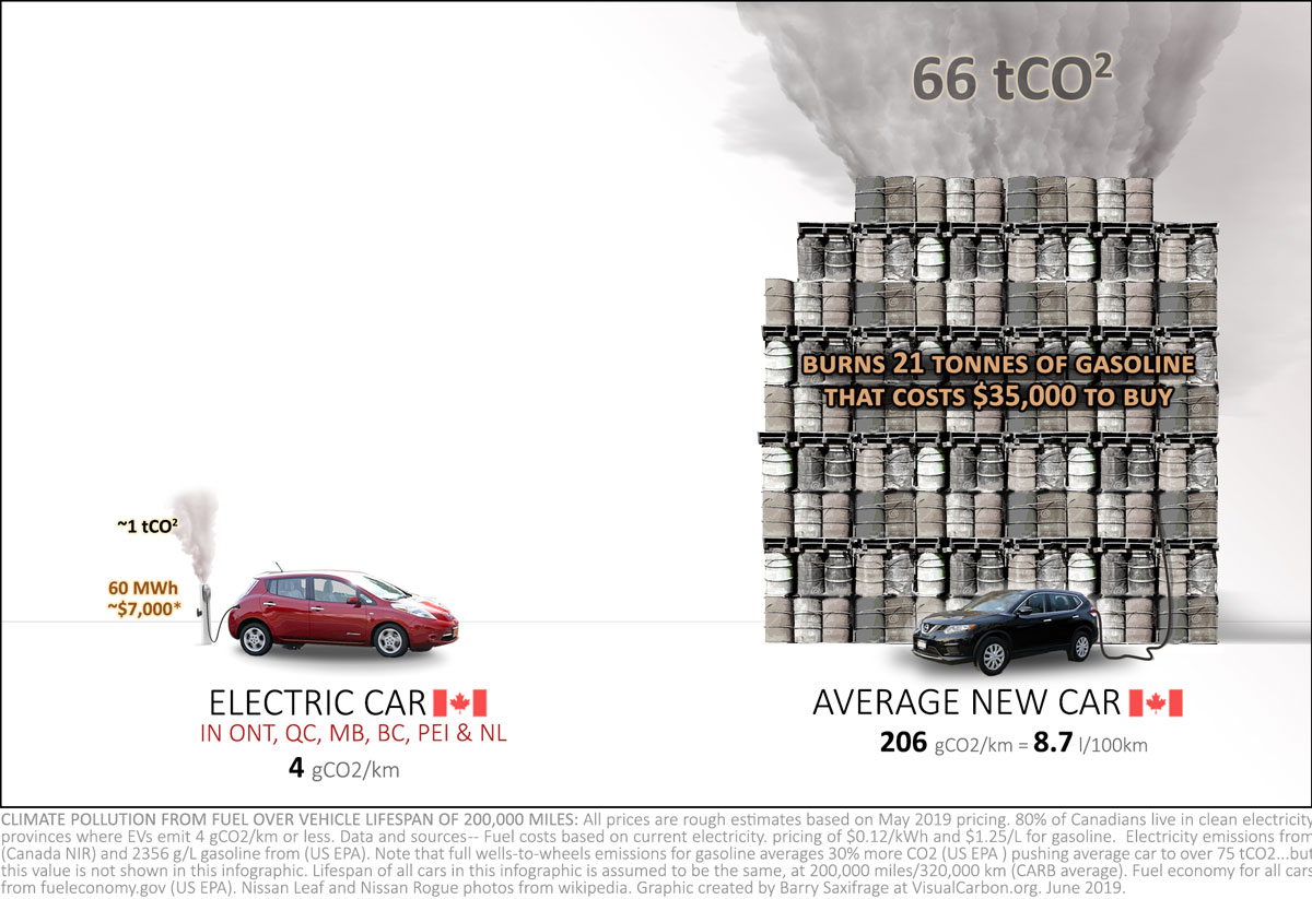 Infographic comparing climate pollution from the average Canadian car vs EV in Canada's clean energy provinces