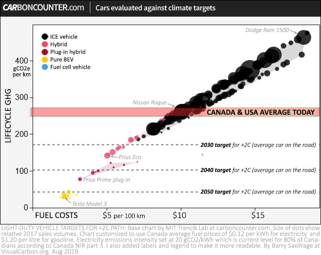 Chart from carboncounter.com showing vehicle emissions and climate targets