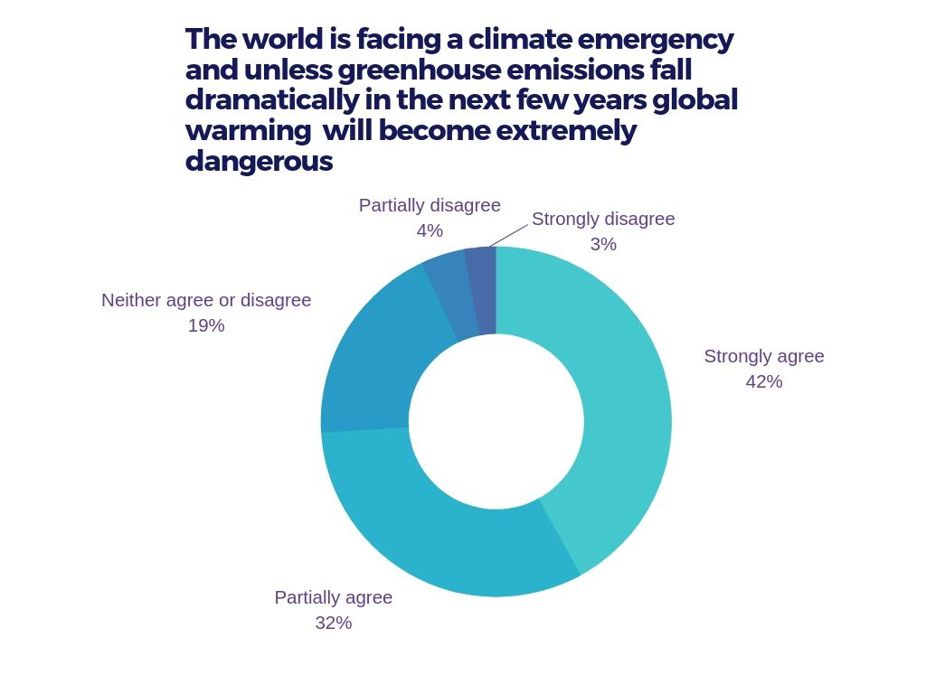 Climate change number 1 concern for Canadians, poll says