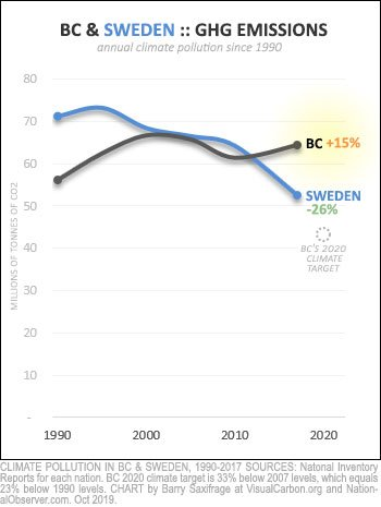 Climate pollution from 1990 to 2017 for Sweden and BC