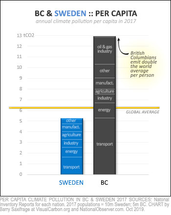 Climate pollution per capita in 2017 for Sweden and BC