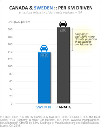 Climate pollution per kilometer for passenger vehicles for Sweden and Canada