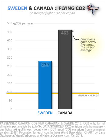 Climate pollution per capita from flying for Sweden and Canada, 2018