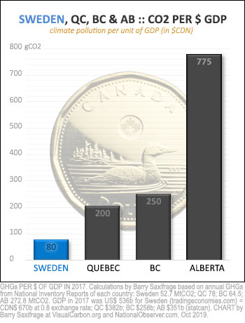 Climate pollution per dollar of GDP for Sweden, BC, Quebec and Alberta in 2017