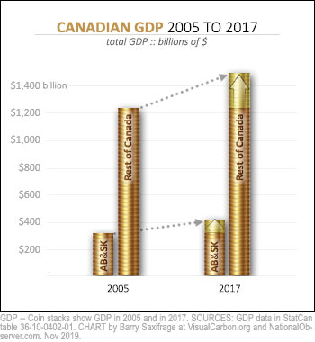 GDP for AB, SK, and the rest of Canada -- 2005 to 2017