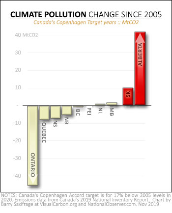 Climate pollution increase since 2005 for Canadian provinces