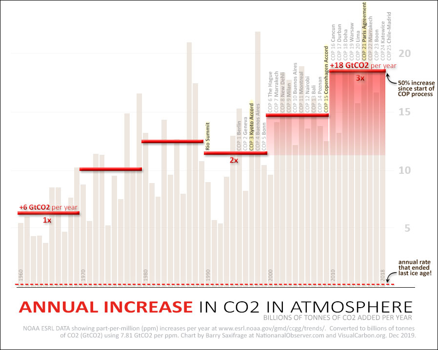 Annual increases in CO2 in atmosphere since 1960, with decade averages.