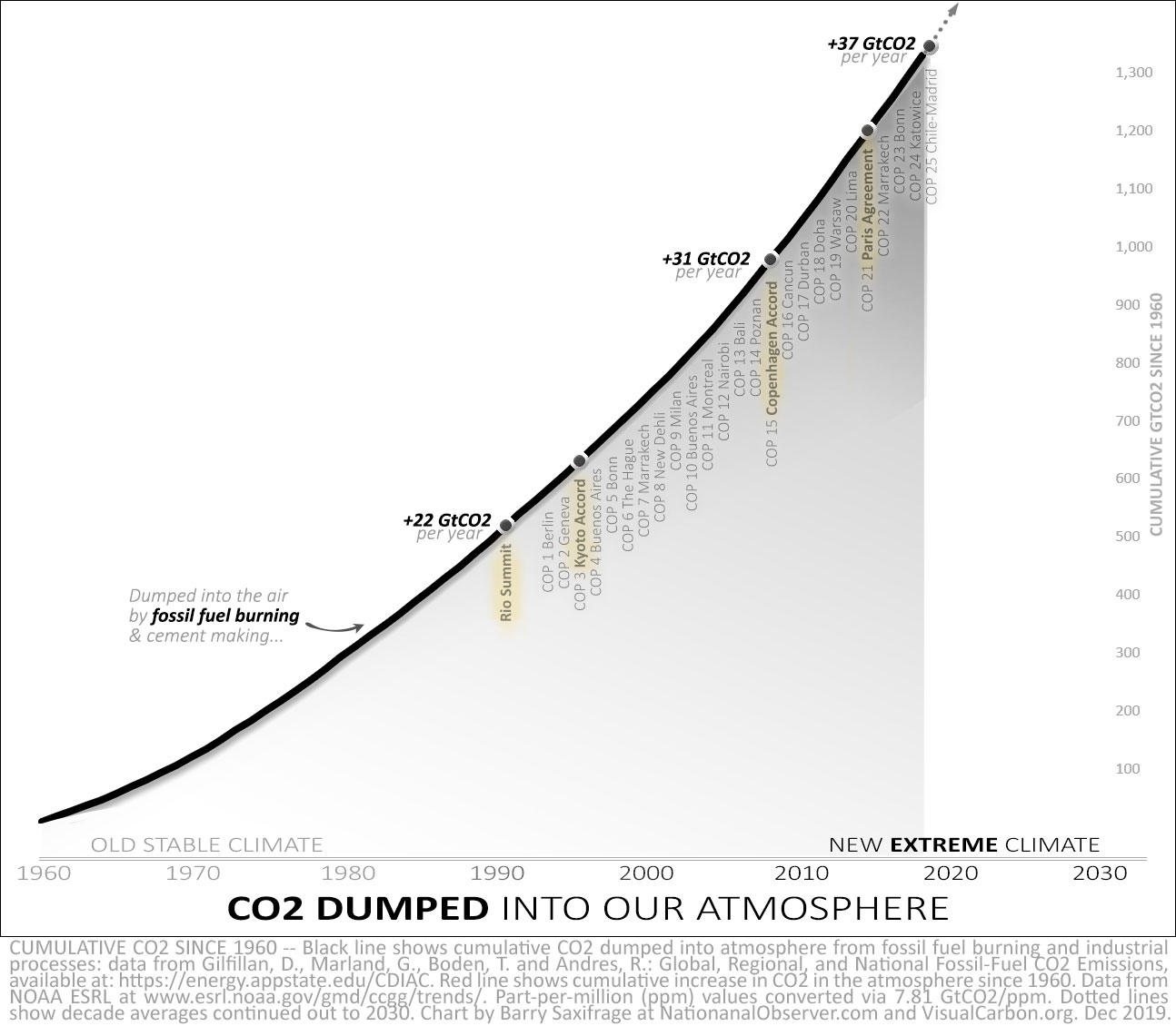 Cumulative CO2 from fossil fuel burning since 1960