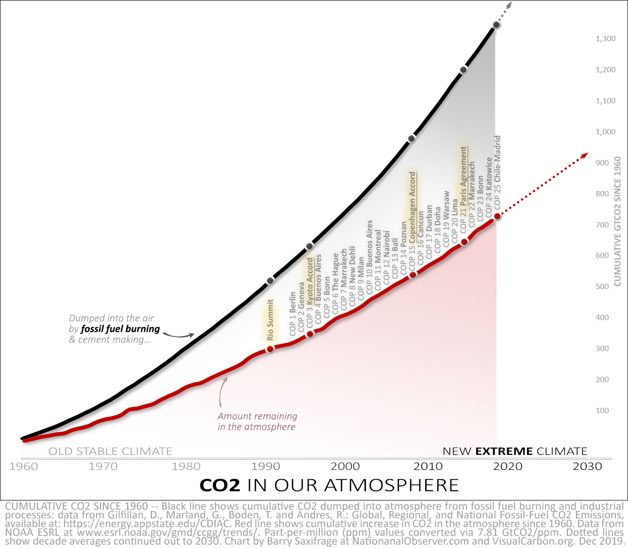 Cumulative CO2 from fossil fuel burning and amount staying in the air since 1960