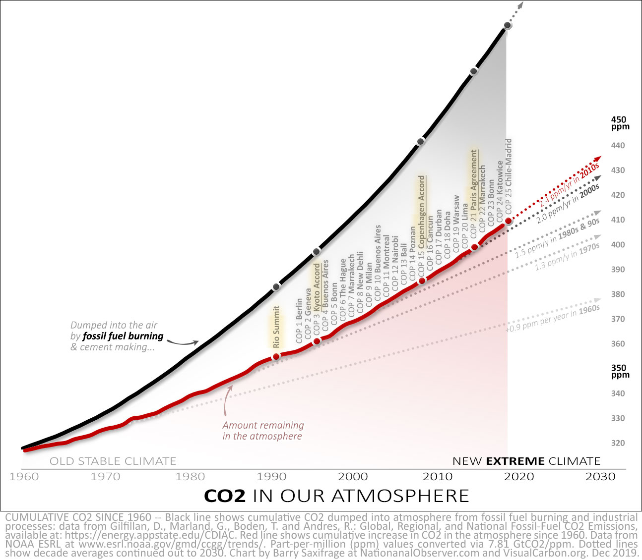 Cumulative CO2 from fossil fuel burning and amount staying in the air since 1960 -- with decade trendlines.