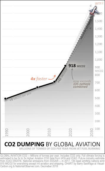 Jet fuel CO2 since 1990, with projections to 2030