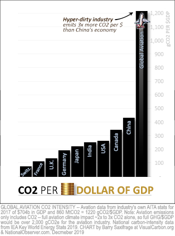 Carbon intensity of aviation vs major economies. gCO2/$GDP